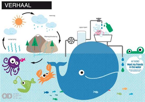 Afbeeldingsresultaat voor Bubbles kids bad en douche gel - Douchegel Bubbles - 8719326102207