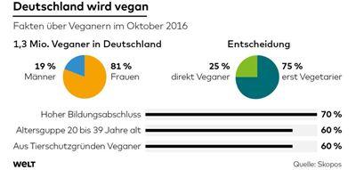 Deutschland wird Vegan